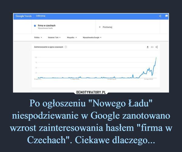 """Po ogłoszeniu """"Nowego Ładu"""" niespodziewanie w Google zanotowano wzrost zainteresowania hasłem """"firma w Czechach"""". Ciekawe dlaczego... –"""